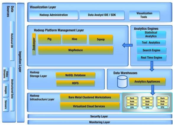 big-data-architecture