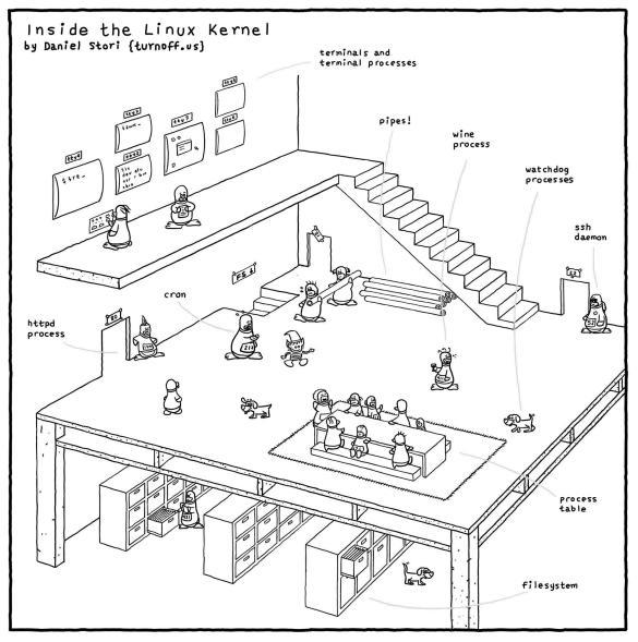 inside-the-linux-kernel